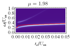 bimodal structure of RF spectra contrasted with sum rule